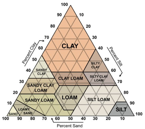 Sand Silt Clay Triangle